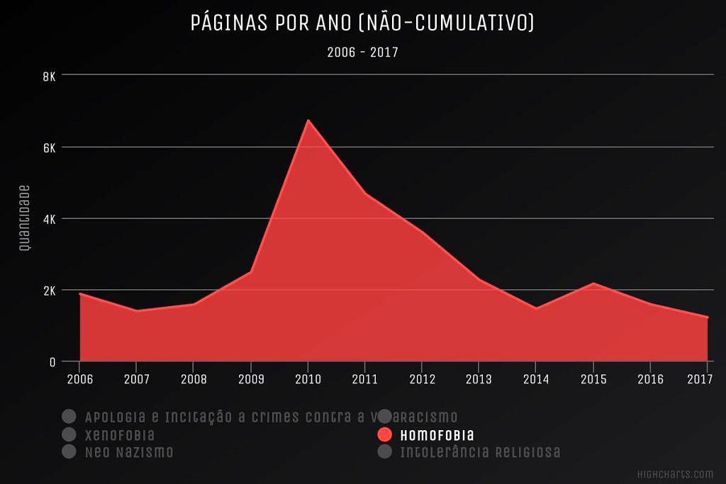 Total de páginas denunciadas entre 2006 e 2017 por discursos de ódio homofóbico no Brasil (Foto: Reprodução | SaferNet)