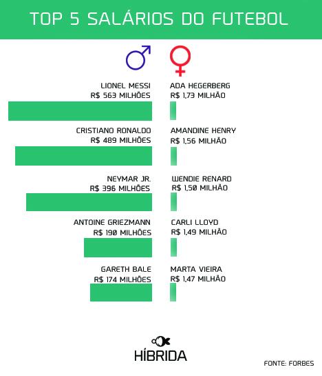 A disparidade entre o Top 5 de jogadores e jogadoras com os melhores salários no futebol